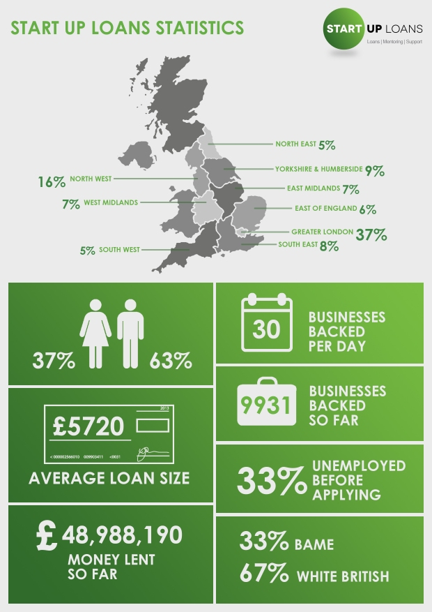 Startup loan company